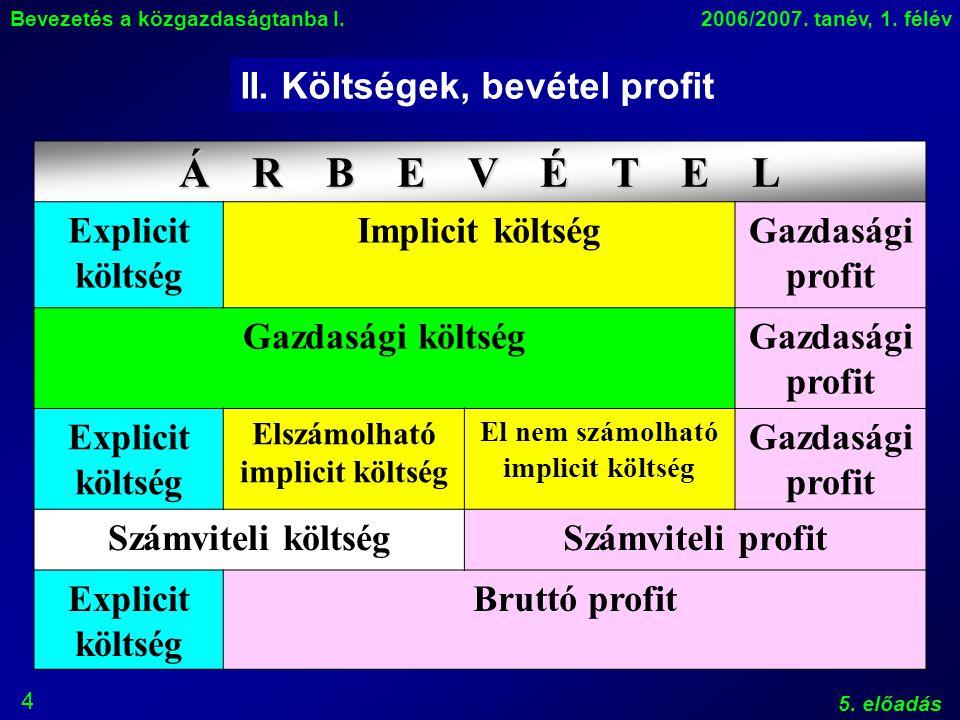 5 Bevezetés a közgazdaságtanba I.2006/2007.tanév, 1.