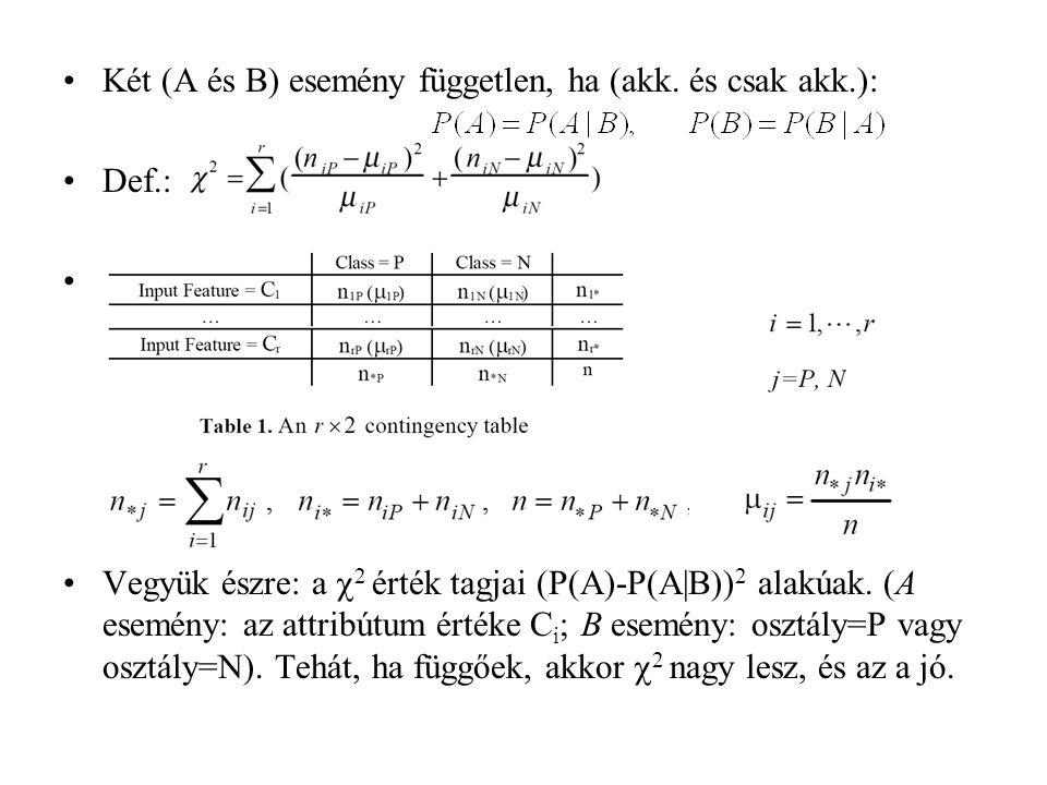Két (A és B) esemény független, ha (akk. és csak akk.): Def.: Vegyük észre: a  2 érték tagjai (P(A)-P(A B)) 2 alakúak. (A esemény: az attribútum érté