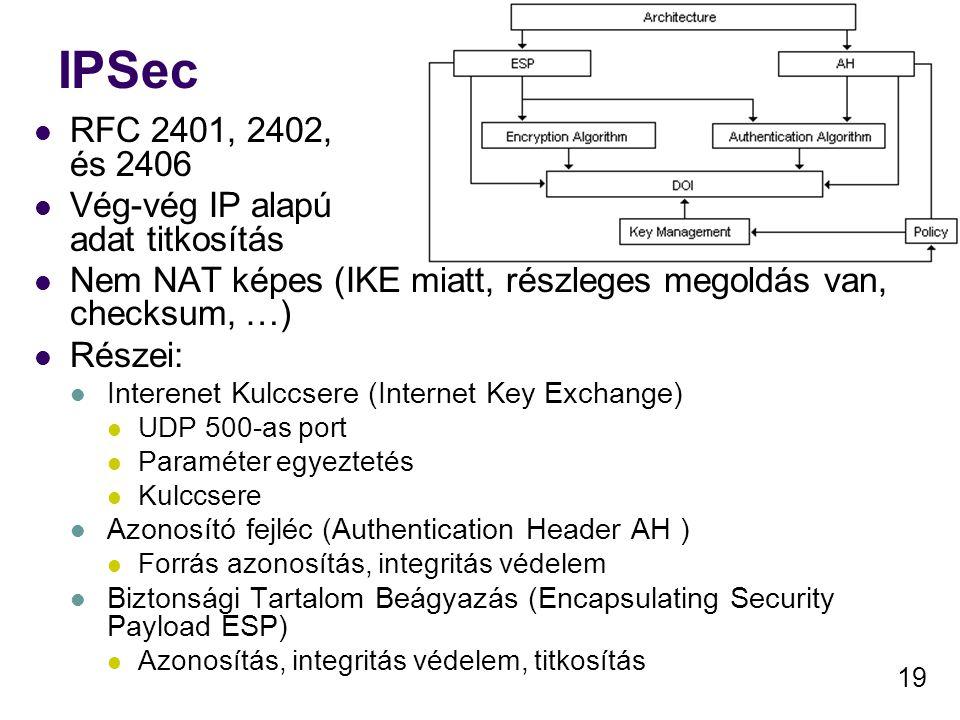 19 IPSec RFC 2401, 2402, és 2406 Vég-vég IP alapú adat titkosítás Nem NAT képes (IKE miatt, részleges megoldás van, checksum, …) Részei: Interenet Kul