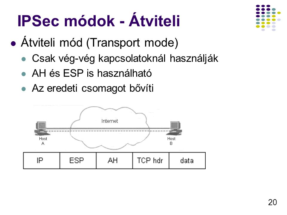 20 IPSec módok - Átviteli Átviteli mód (Transport mode) Csak vég-vég kapcsolatoknál használják AH és ESP is használható Az eredeti csomagot bővíti