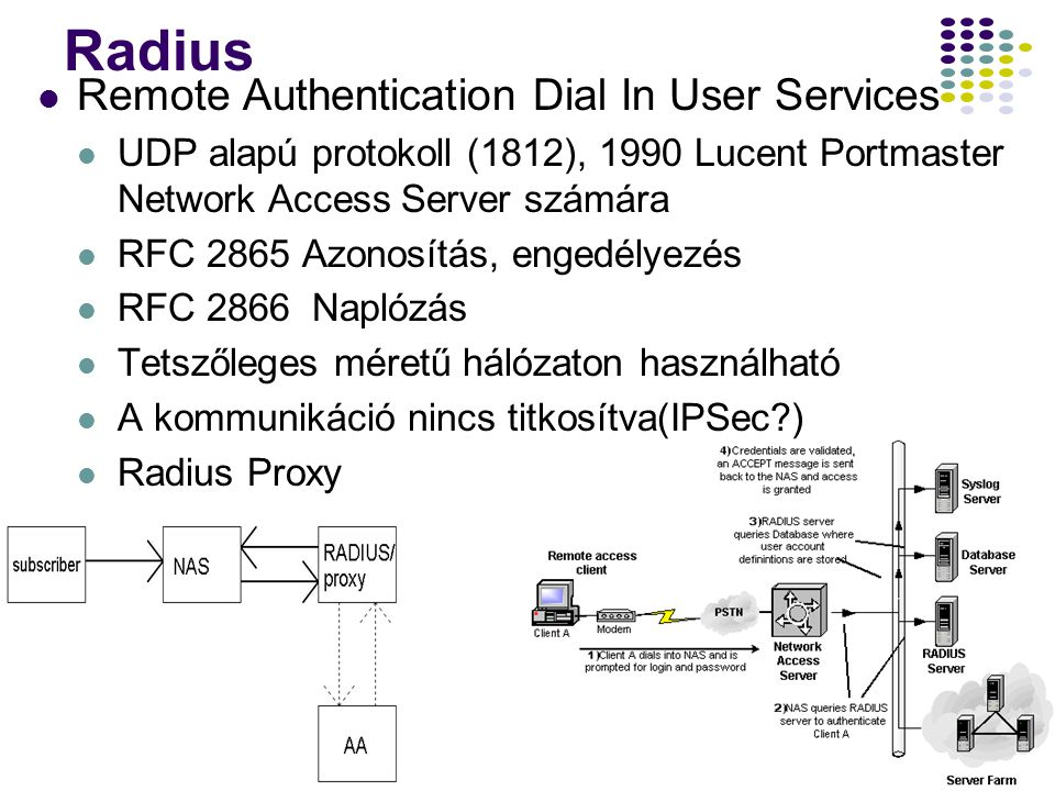 27 Radius Remote Authentication Dial In User Services UDP alapú protokoll (1812), 1990 Lucent Portmaster Network Access Server számára RFC 2865 Azonos
