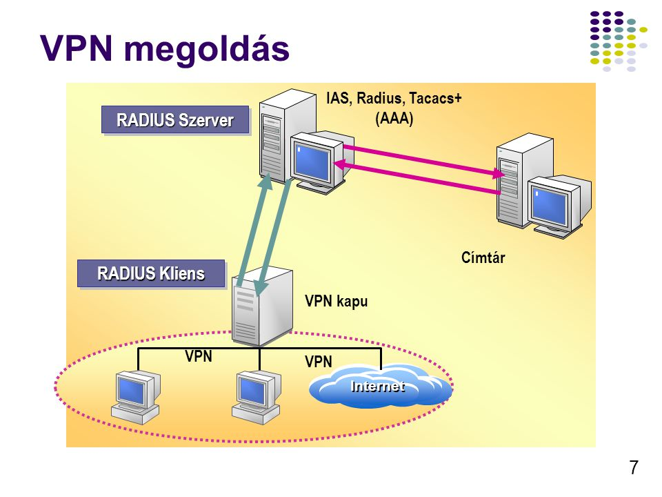 8 Tipikus VPN alkalmazások Távoli hozzáférés Interneten keresztül Hálózatok összekötése Gépek összekötése