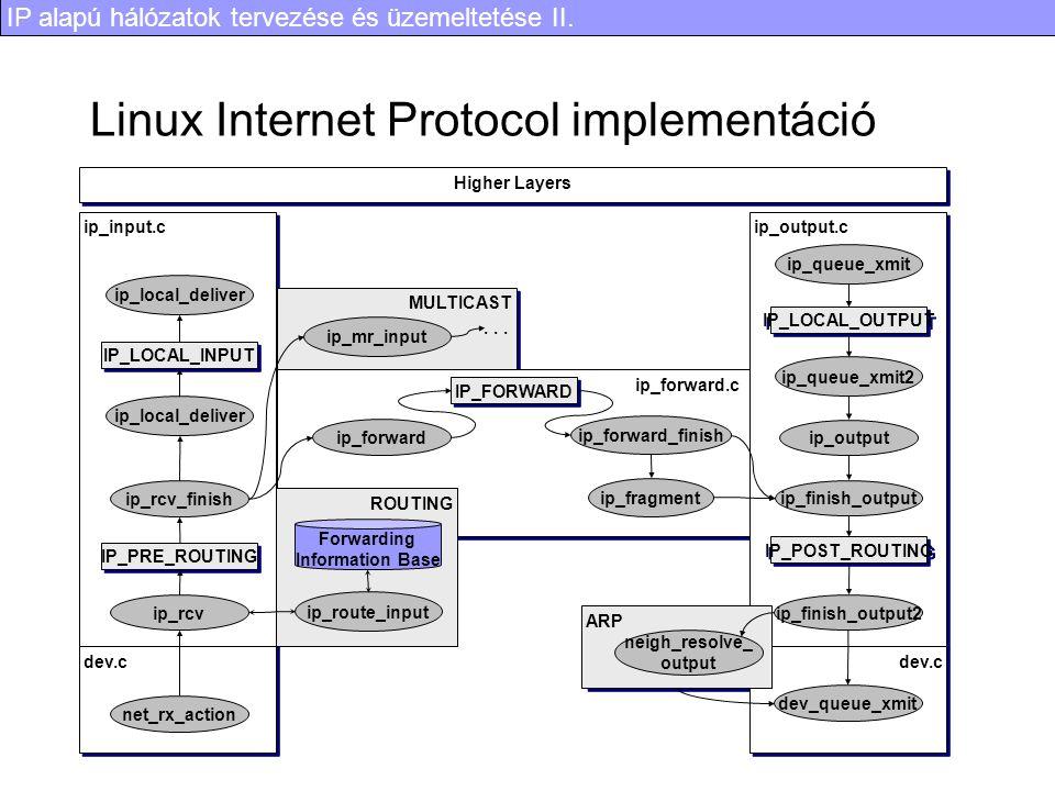 IP alapú hálózatok tervezése és üzemeltetése II. Linux Internet Protocol implementáció ARP ip_input.c MULTICAST ip_rcv ip_forward.c Higher Layers dev.