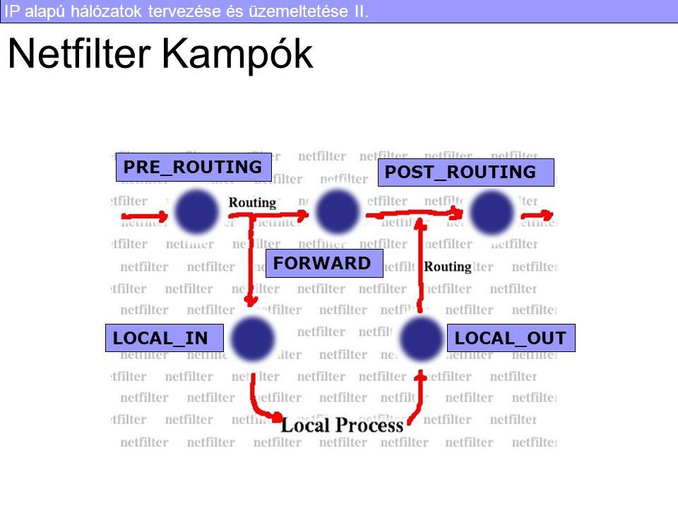IP alapú hálózatok tervezése és üzemeltetése II. Netfilter Kampók PRE_ROUTING LOCAL_INLOCAL_OUT FORWARD POST_ROUTING