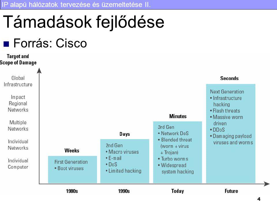 IP alapú hálózatok tervezése és üzemeltetése II. 4 Támadások fejlődése Forrás: Cisco
