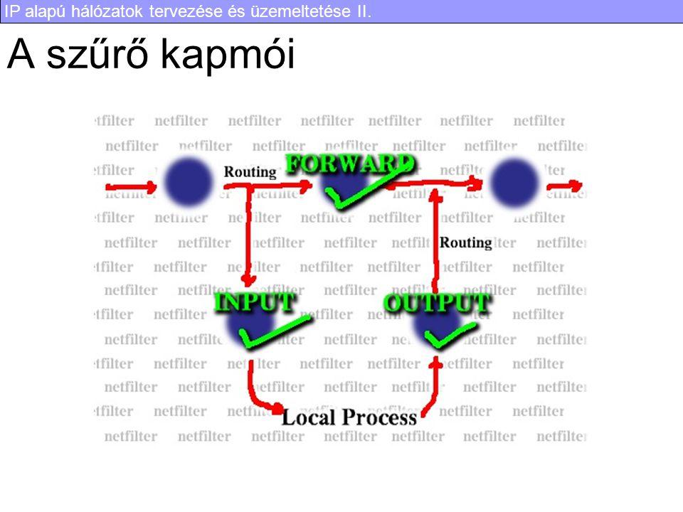IP alapú hálózatok tervezése és üzemeltetése II. A szűrő kapmói