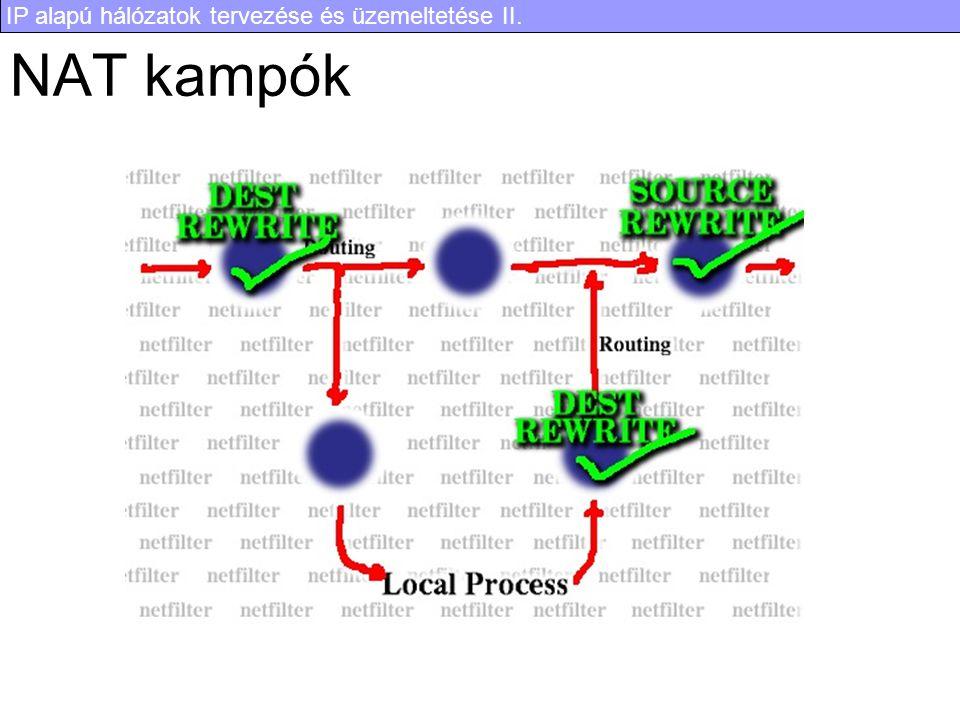 IP alapú hálózatok tervezése és üzemeltetése II. NAT kampók