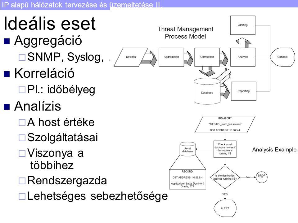 IP alapú hálózatok tervezése és üzemeltetése II. 69 Ideális eset Aggregáció  SNMP, Syslog, … Korreláció  Pl.: időbélyeg Analízis  A host értéke  S