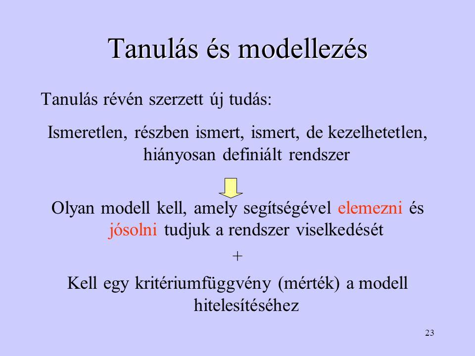 23 Tanulás és modellezés Tanulás révén szerzett új tudás: Ismeretlen, részben ismert, ismert, de kezelhetetlen, hiányosan definiált rendszer Olyan modell kell, amely segítségével elemezni és jósolni tudjuk a rendszer viselkedését + Kell egy kritériumfüggvény (mérték) a modell hitelesítéséhez