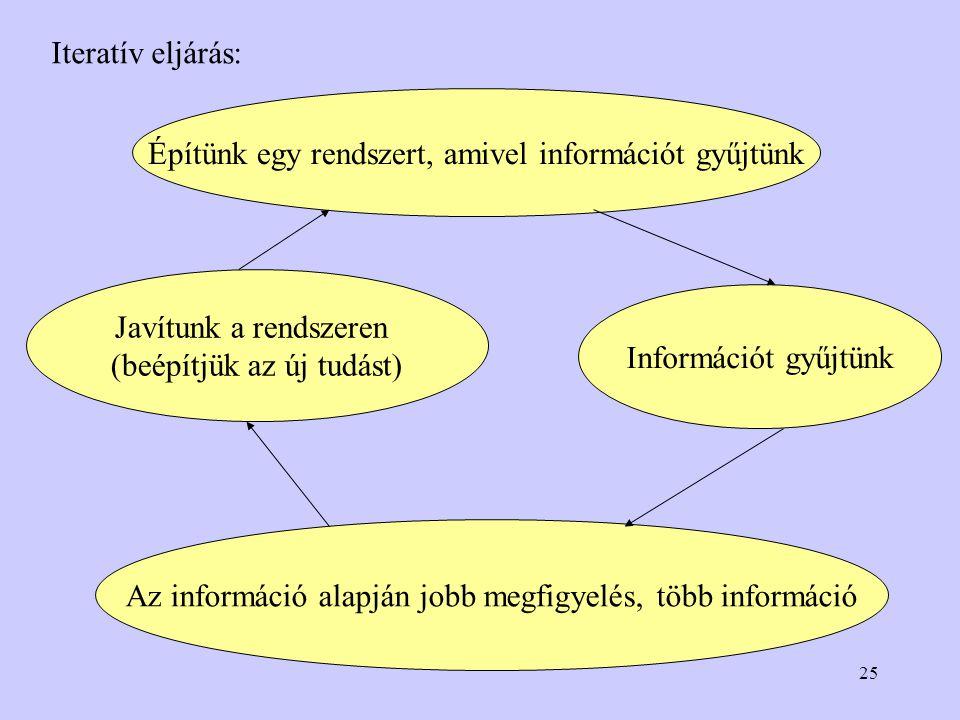 25 Iteratív eljárás: Építünk egy rendszert, amivel információt gyűjtünk Javítunk a rendszeren (beépítjük az új tudást) Információt gyűjtünk Az információ alapján jobb megfigyelés, több információ