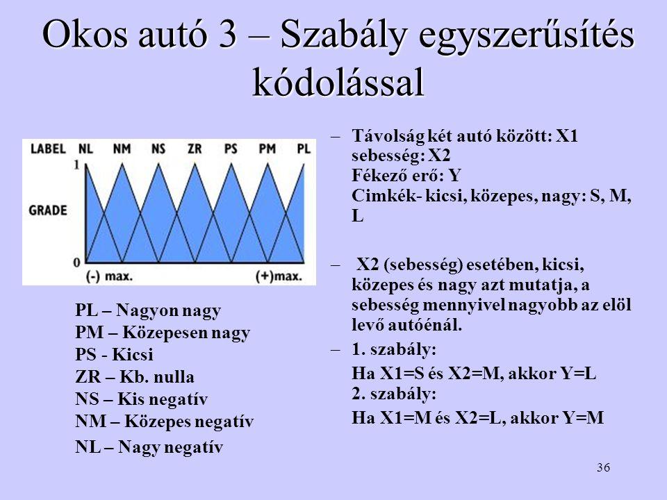 36 Okos autó 3 – Szabály egyszerűsítés kódolással –Távolság két autó között: X1 sebesség: X2 Fékező erő: Y Cimkék- kicsi, közepes, nagy: S, M, L – X2 (sebesség) esetében, kicsi, közepes és nagy azt mutatja, a sebesség mennyivel nagyobb az elöl levő autóénál.