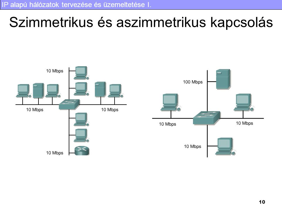 IP alapú hálózatok tervezése és üzemeltetése I. 10 Szimmetrikus és aszimmetrikus kapcsolás