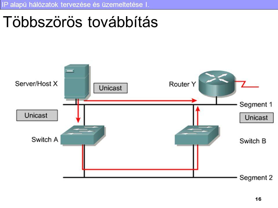 IP alapú hálózatok tervezése és üzemeltetése I. 16 Többszörös továbbítás