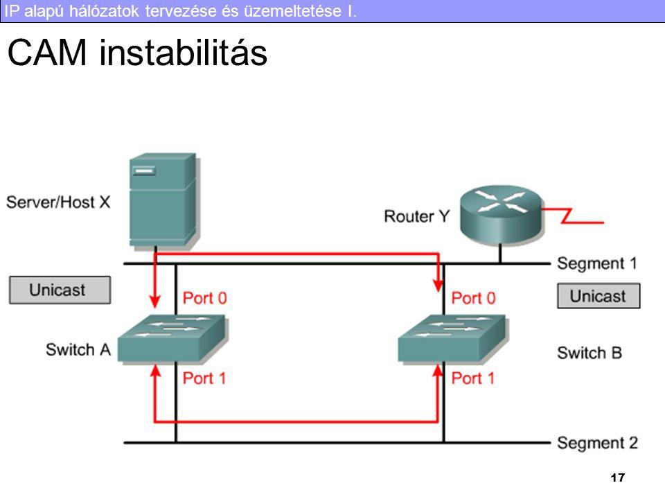 IP alapú hálózatok tervezése és üzemeltetése I. 17 CAM instabilitás