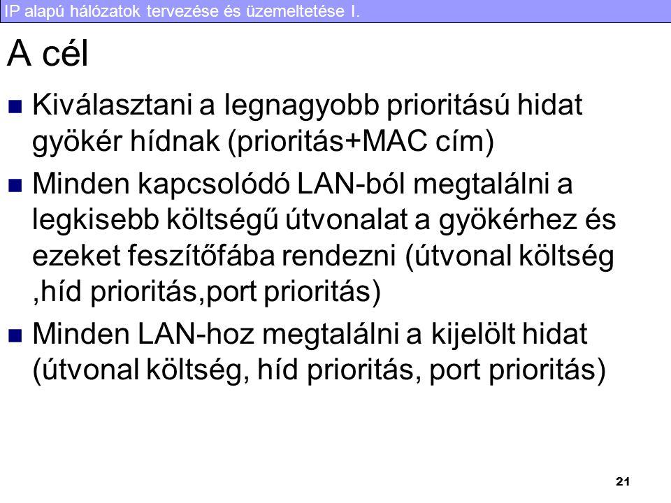 IP alapú hálózatok tervezése és üzemeltetése I. 21 A cél Kiválasztani a legnagyobb prioritású hidat gyökér hídnak (prioritás+MAC cím) Minden kapcsolód