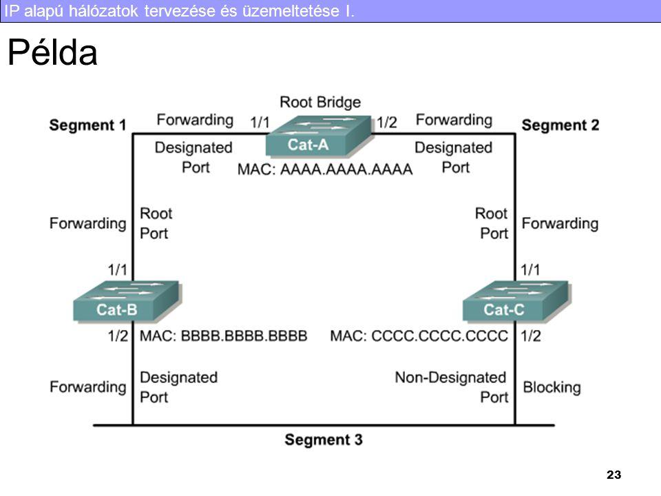 IP alapú hálózatok tervezése és üzemeltetése I. 23 Példa
