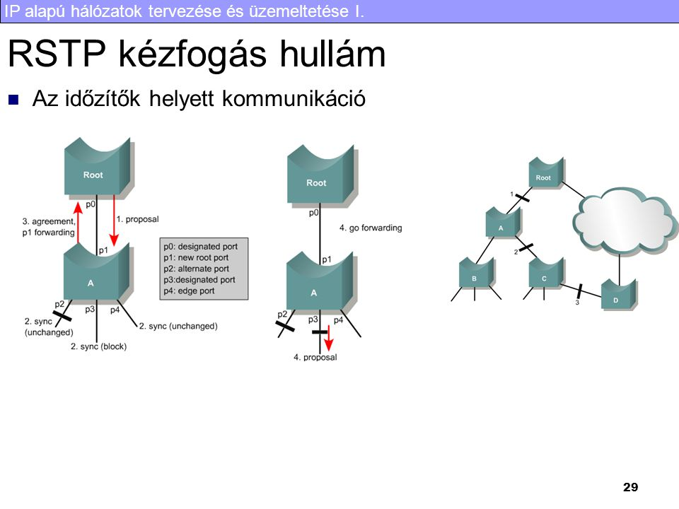 IP alapú hálózatok tervezése és üzemeltetése I. 29 RSTP kézfogás hullám Az időzítők helyett kommunikáció