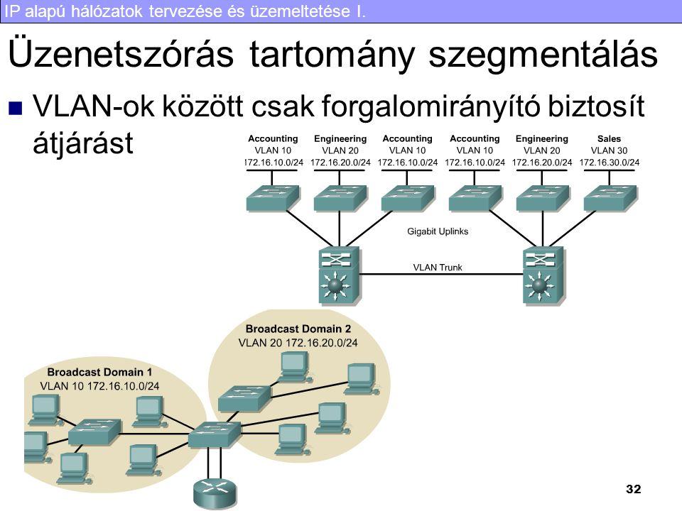 IP alapú hálózatok tervezése és üzemeltetése I. 32 Üzenetszórás tartomány szegmentálás VLAN-ok között csak forgalomirányító biztosít átjárást
