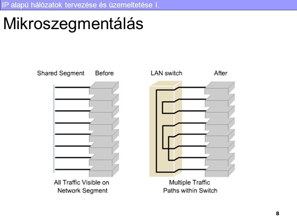 IP alapú hálózatok tervezése és üzemeltetése I. 8 Mikroszegmentálás