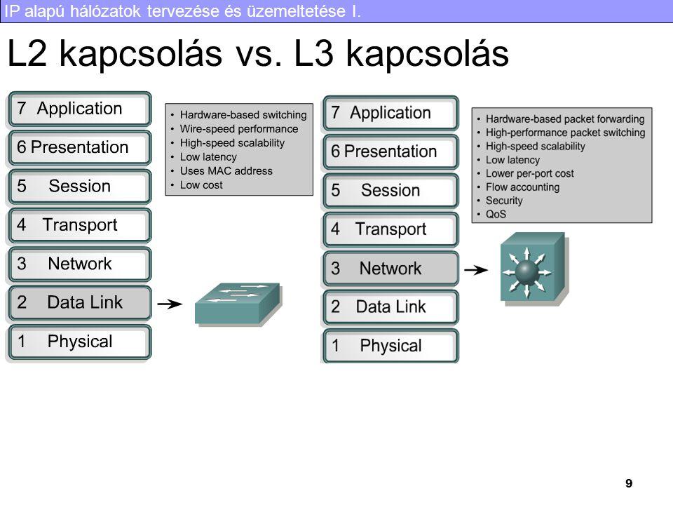 IP alapú hálózatok tervezése és üzemeltetése I. 9 L2 kapcsolás vs. L3 kapcsolás