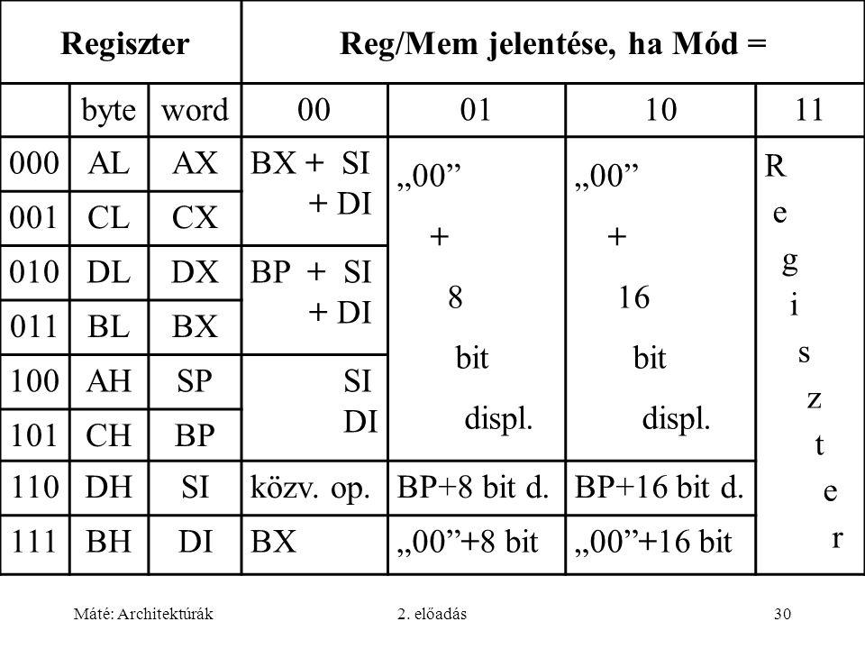 """Máté: Architektúrák2. előadás30 RegiszterReg/Mem jelentése, ha Mód = byteword00011011 000ALAXBX + SI + DI """"00"""" + 8 bit displ. """"00"""" + 16 bit displ. R e"""