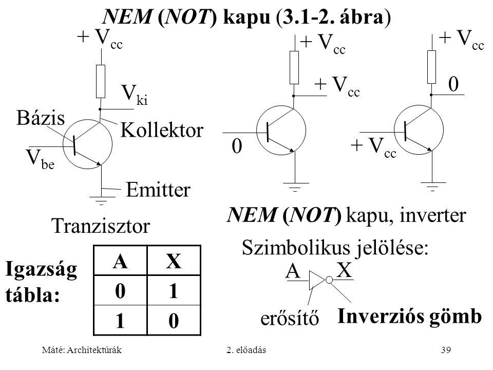 Máté: Architektúrák2. előadás39 NEM (NOT) kapu (3.1-2. ábra) Emitter Bázis Kollektor + V cc V be V ki + V cc 0 0 Tranzisztor AX 01 10 Igazság tábla: S