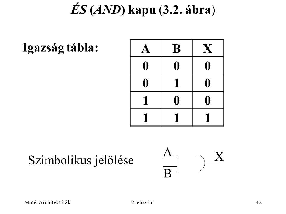 Máté: Architektúrák2. előadás42 ÉS (AND) kapu (3.2. ábra) ABX 000 010 100 111 Igazság tábla: Szimbolikus jelölése A B X