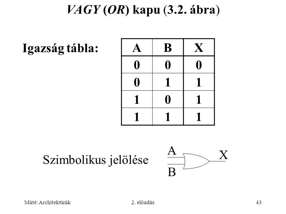 Máté: Architektúrák2. előadás43 VAGY (OR) kapu (3.2. ábra) ABX 000 011 101 111 Igazság tábla: Szimbolikus jelölése A B X