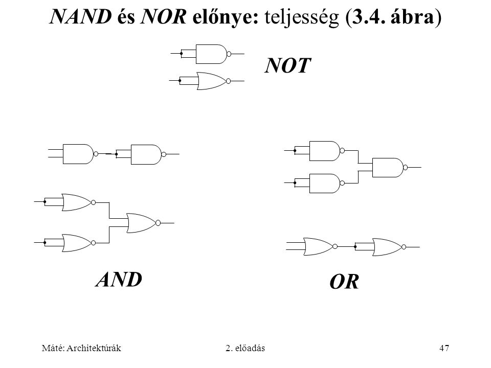 Máté: Architektúrák2. előadás47 NAND és NOR előnye: teljesség (3.4. ábra) NOT AND OR