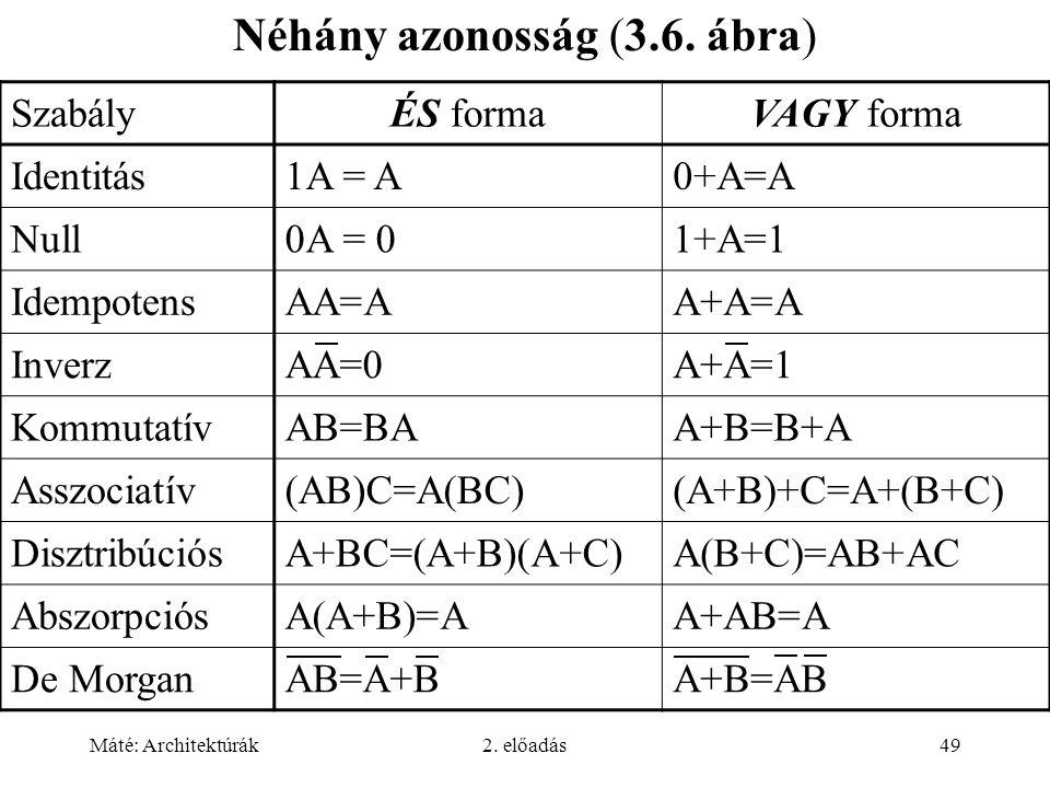 Máté: Architektúrák2. előadás49 Néhány azonosság (3.6. ábra) SzabályÉS formaVAGY forma Identitás1A = A0+A=A Null0A = 01+A=1 IdempotensAA=AA+A=A Inverz