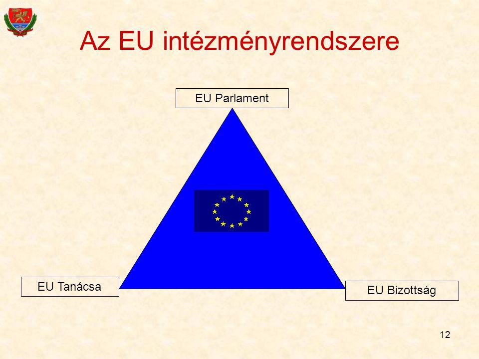 12 EU Parlament EU Bizottság EU Tanácsa Az EU intézményrendszere