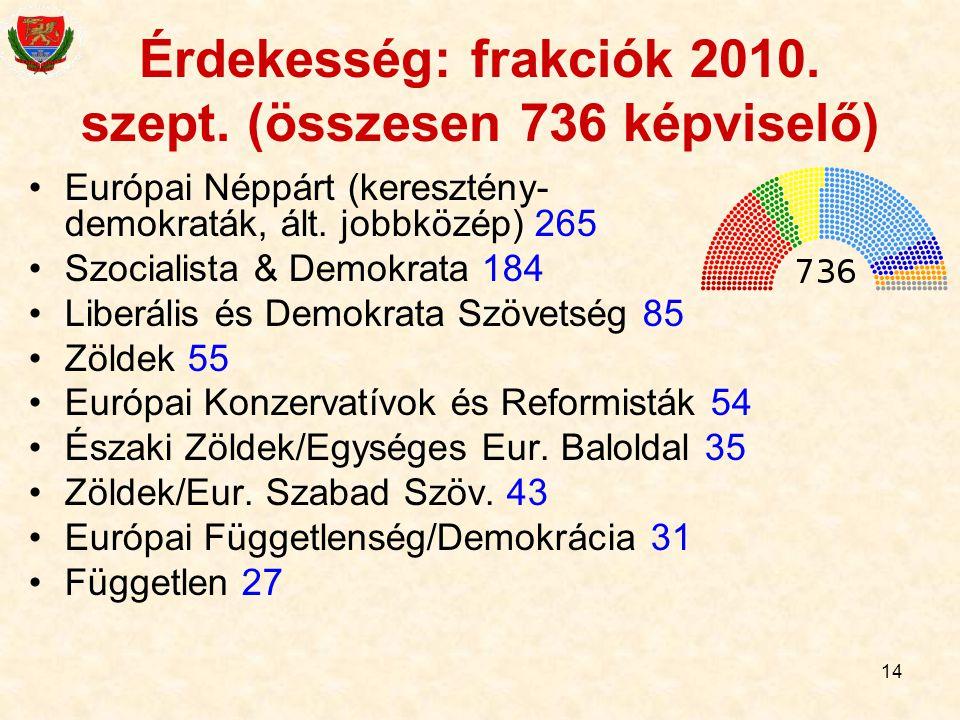 14 Érdekesség: frakciók 2010. szept. (összesen 736 képviselő) Európai Néppárt (keresztény- demokraták, ált. jobbközép) 265 Szocialista & Demokrata 184