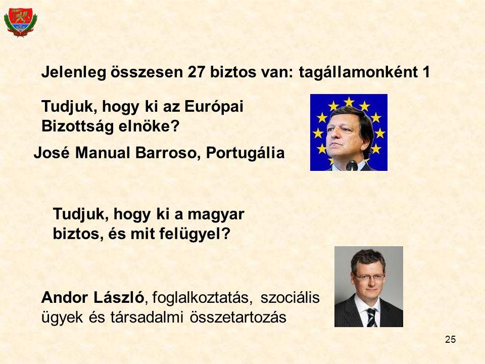 25 Jelenleg összesen 27 biztos van: tagállamonként 1 Tudjuk, hogy ki az Európai Bizottság elnöke? José Manual Barroso, Portugália Tudjuk, hogy ki a ma
