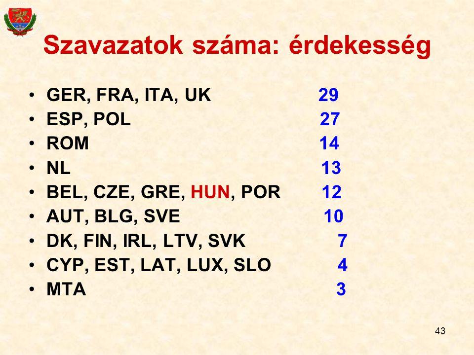 43 Szavazatok száma: érdekesség GER, FRA, ITA, UK 29 ESP, POL 27 ROM 14 NL 13 BEL, CZE, GRE, HUN, POR 12 AUT, BLG, SVE 10 DK, FIN, IRL, LTV, SVK 7 CYP