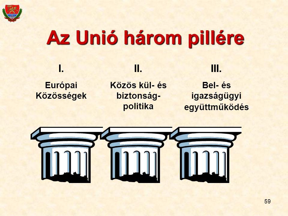 59 Az Unió három pillére I. Európai Közösségek II. Közös kül- és biztonság- politika III. Bel- és igazságügyi együttműködés