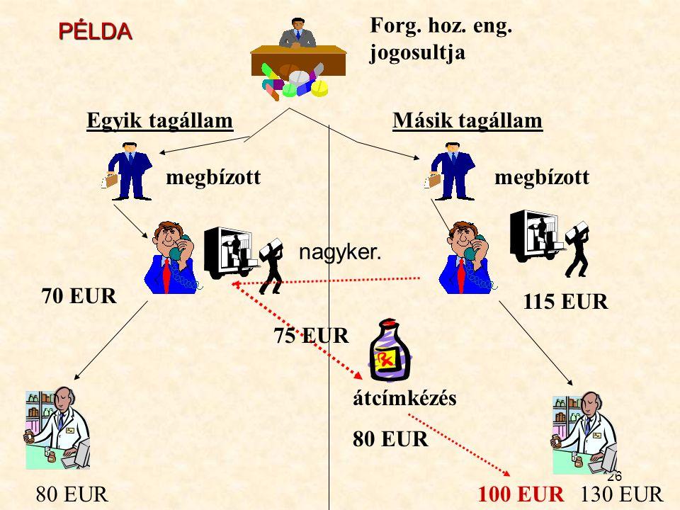 26 Forg. hoz. eng. jogosultja Egyik tagállamMásik tagállam megbízott 80 EUR130 EUR 70 EUR 115 EUR 75 EUR átcímkézés 80 EUR 100 EUR PÉLDA nagyker.