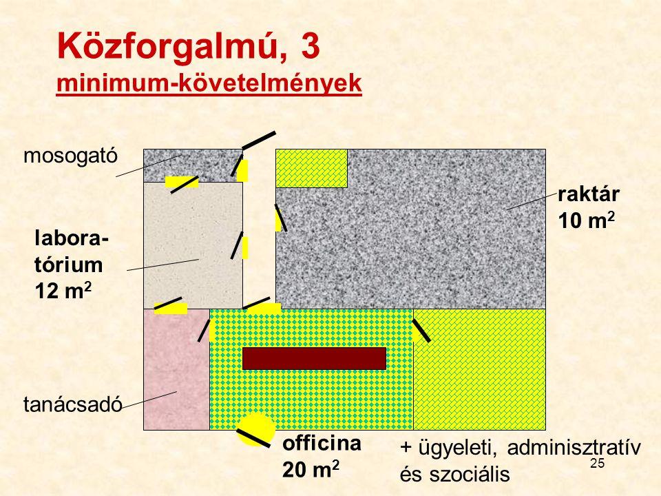 25 Közforgalmú, 3 minimum-követelmények mosogató tanácsadó labora- tórium 12 m 2 officina 20 m 2 + ügyeleti, adminisztratív és szociális raktár 10 m 2