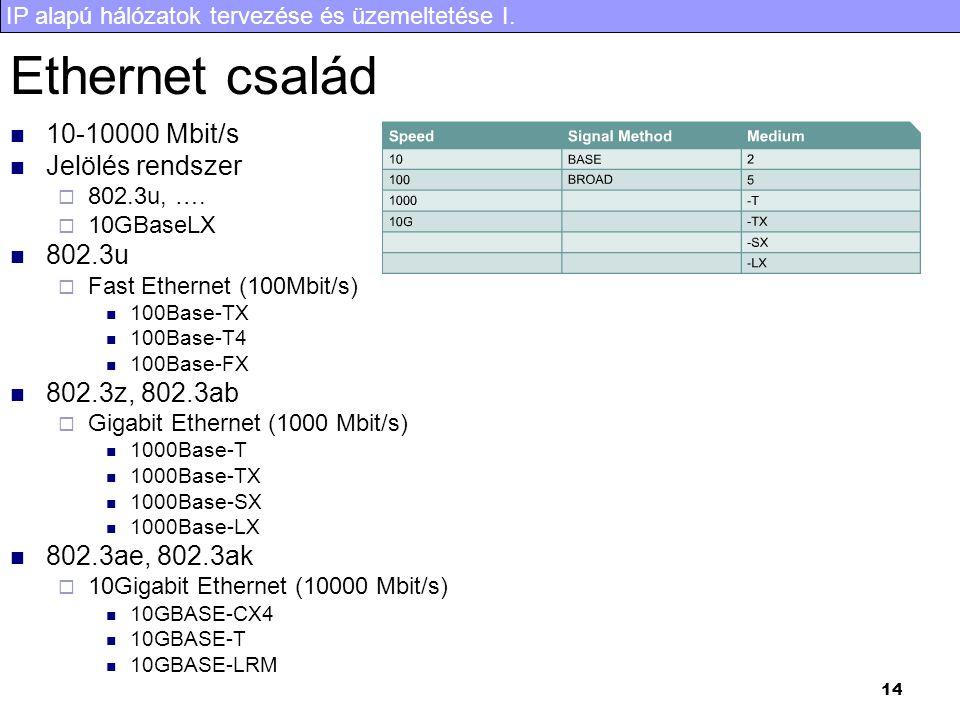 IP alapú hálózatok tervezése és üzemeltetése I. 14 Ethernet család 10-10000 Mbit/s Jelölés rendszer  802.3u, ….  10GBaseLX 802.3u  Fast Ethernet (1