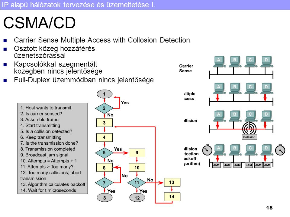 IP alapú hálózatok tervezése és üzemeltetése I. 18 CSMA/CD Carrier Sense Multiple Access with Collosion Detection Osztott közeg hozzáférés üzenetszórá