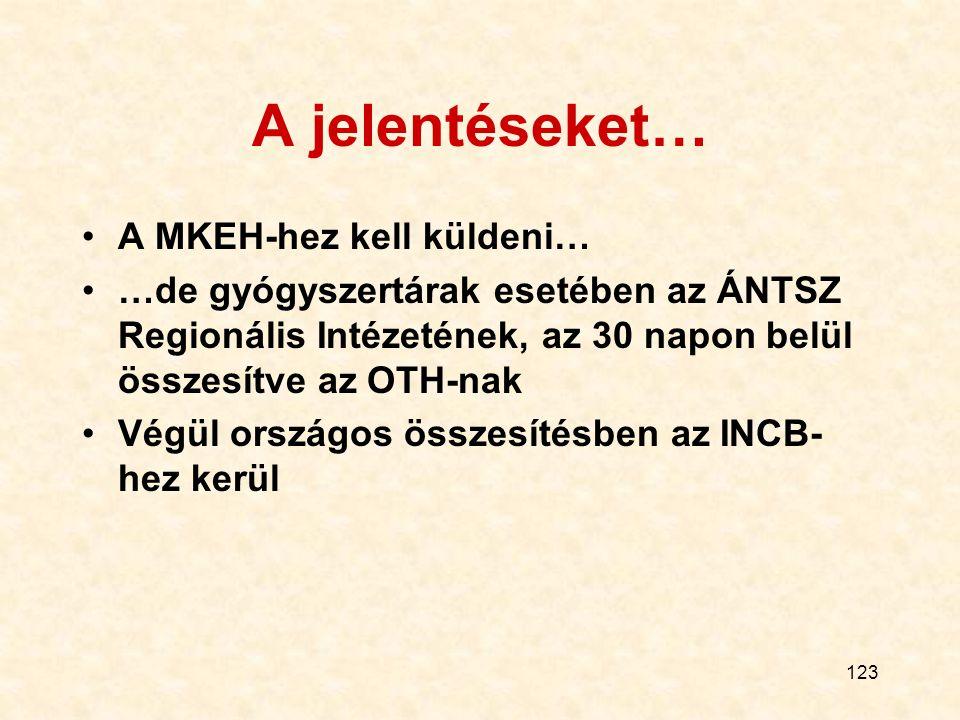 123 A jelentéseket… A MKEH-hez kell küldeni… …de gyógyszertárak esetében az ÁNTSZ Regionális Intézetének, az 30 napon belül összesítve az OTH-nak Végü