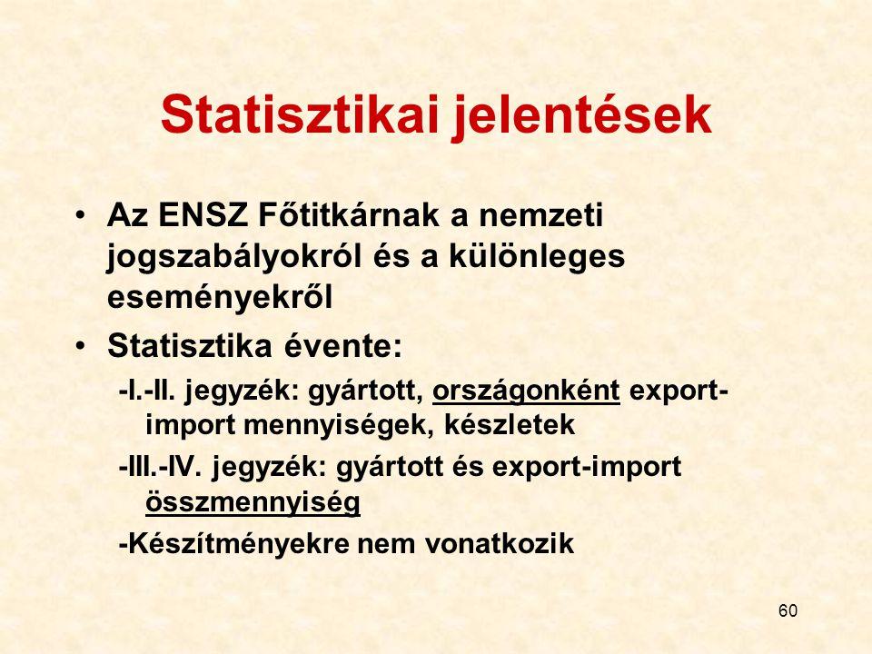 60 Statisztikai jelentések Az ENSZ Főtitkárnak a nemzeti jogszabályokról és a különleges eseményekről Statisztika évente: -I.-II. jegyzék: gyártott, o