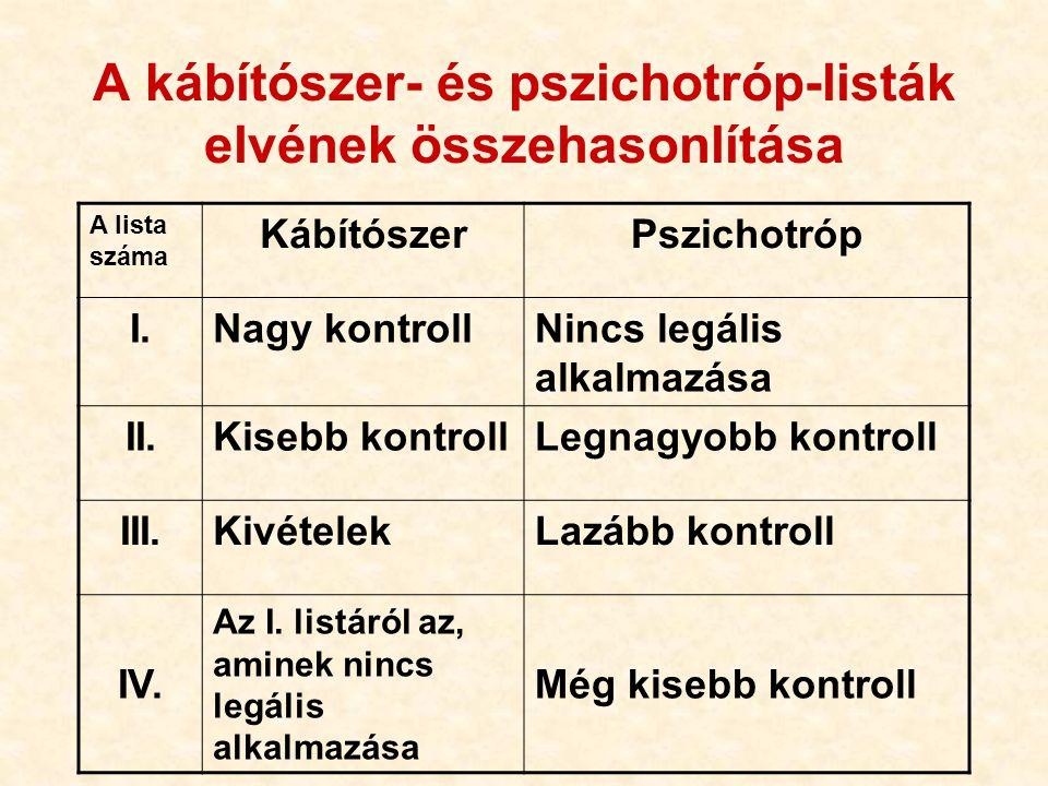 A kábítószer- és pszichotróp-listák elvének összehasonlítása A lista száma KábítószerPszichotróp I.Nagy kontrollNincs legális alkalmazása II.Kisebb ko