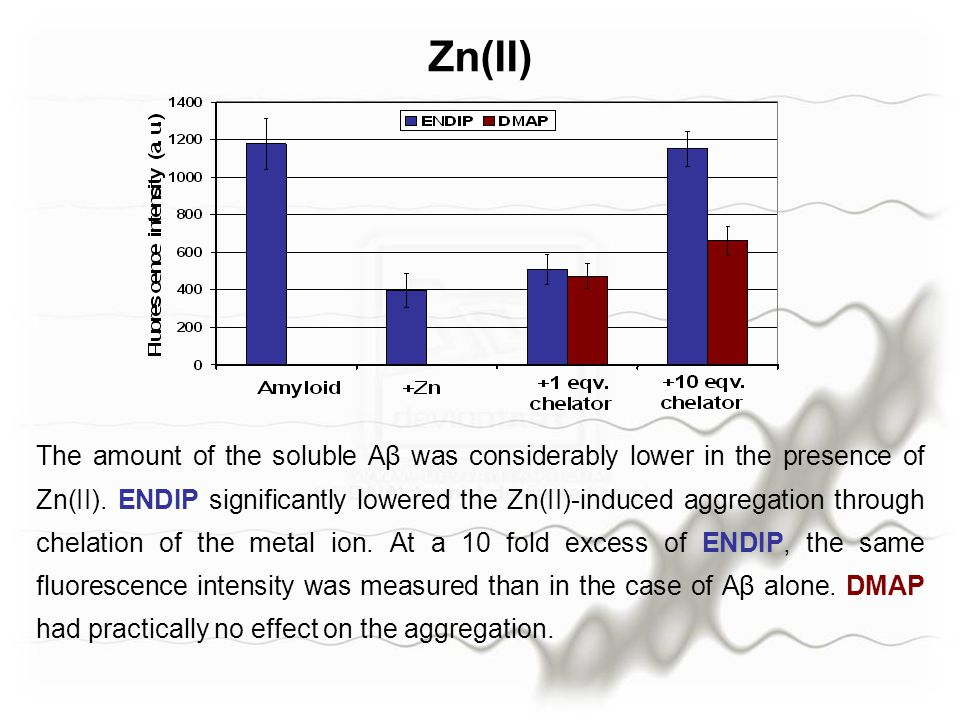 Zn(II) The amount of the soluble Aβ was considerably lower in the presence of Zn(II).