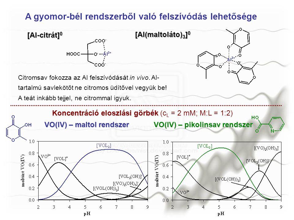 Citromsav fokozza az Al felszívódását in vivo. Al- tartalmú savlekötőt ne citromos üdítővel vegyük be! A teát inkább tejjel, ne citrommal igyuk. A gyo
