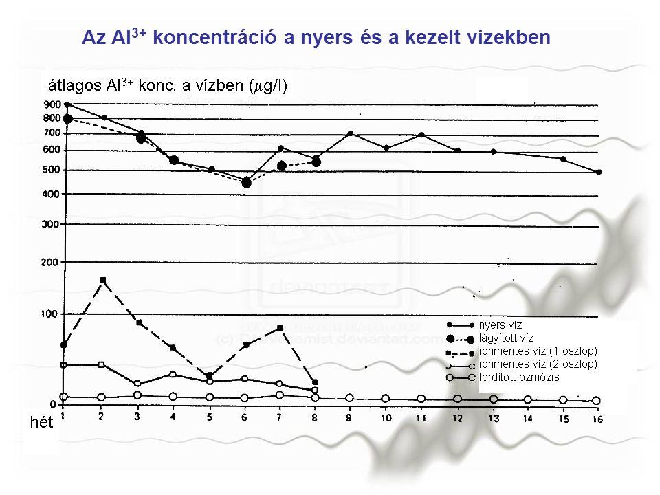 Az Al 3+ koncentráció a nyers és a kezelt vizekben