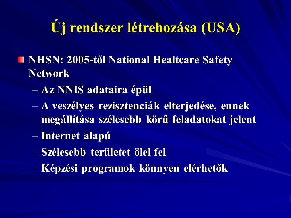 Új rendszer létrehozása (USA) NHSN: 2005-től National Healtcare Safety Network –Az NNIS adataira épül –A veszélyes rezisztenciák elterjedése, ennek me