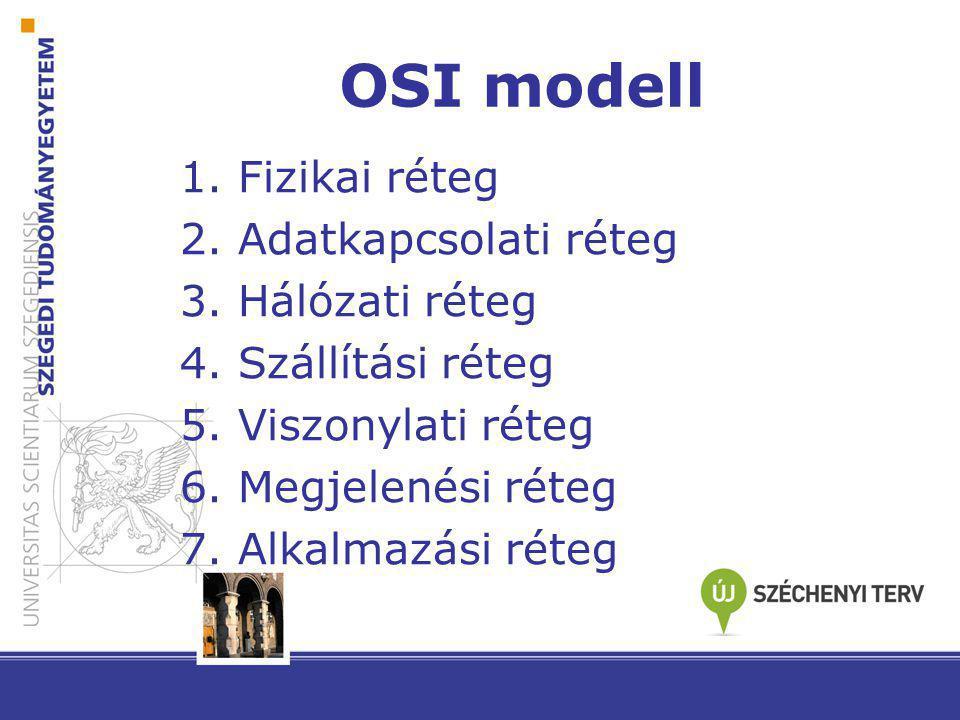 OSI modell 1. Fizikai réteg 2. Adatkapcsolati réteg 3. Hálózati réteg 4. Szállítási réteg 5. Viszonylati réteg 6. Megjelenési réteg 7. Alkalmazási rét