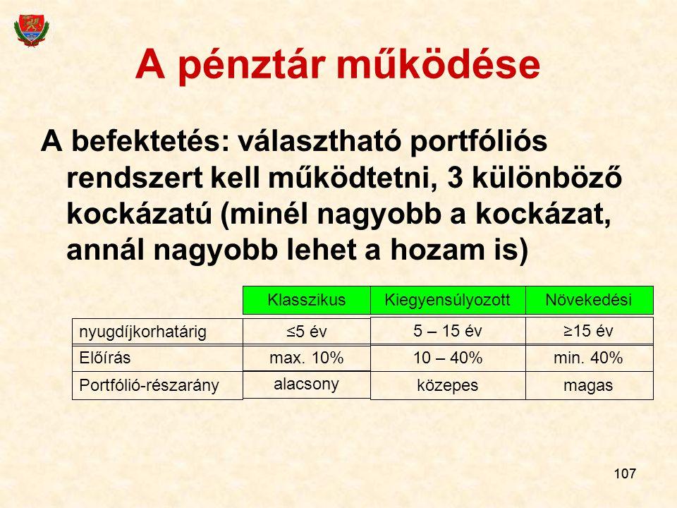 107 A pénztár működése A befektetés: választható portfóliós rendszert kell működtetni, 3 különböző kockázatú (minél nagyobb a kockázat, annál nagyobb lehet a hozam is) nyugdíjkorhatárig Előírás Portfólió-részarány KlasszikusKiegyensúlyozottNövekedési ≤5 év max.