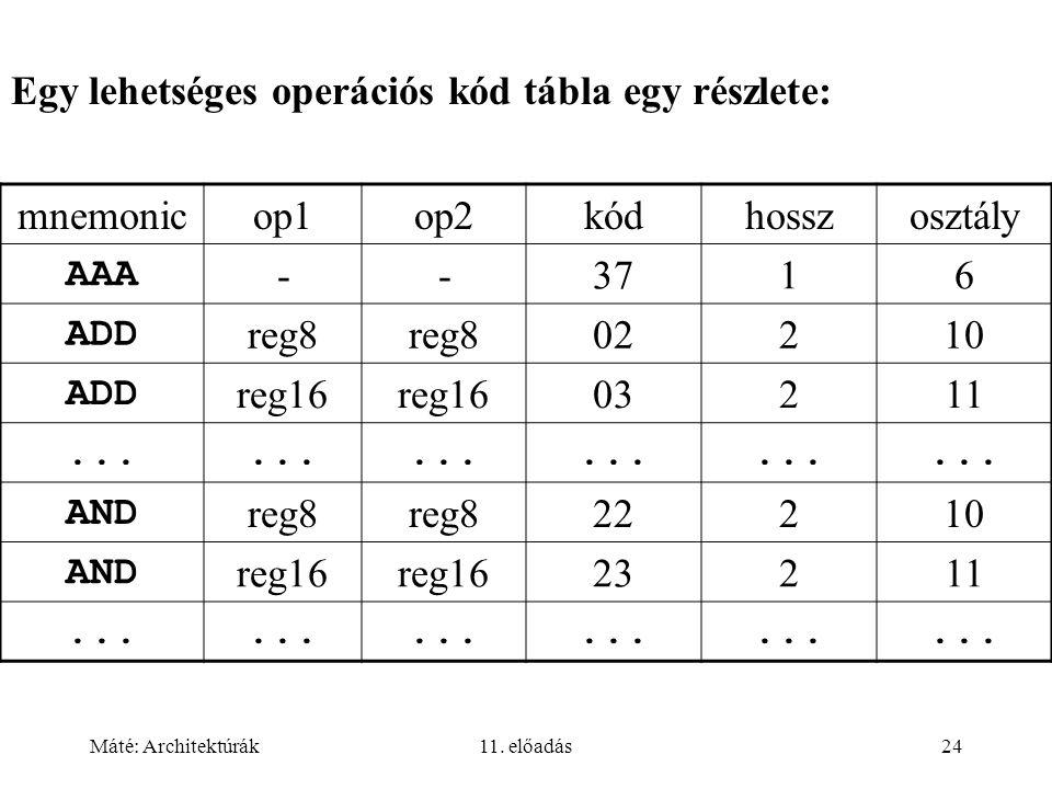 Máté: Architektúrák11. előadás24 Egy lehetséges operációs kód tábla egy részlete: mnemonicop1op2kódhosszosztály AAA --3716 ADD reg8 02210 ADD reg16 03