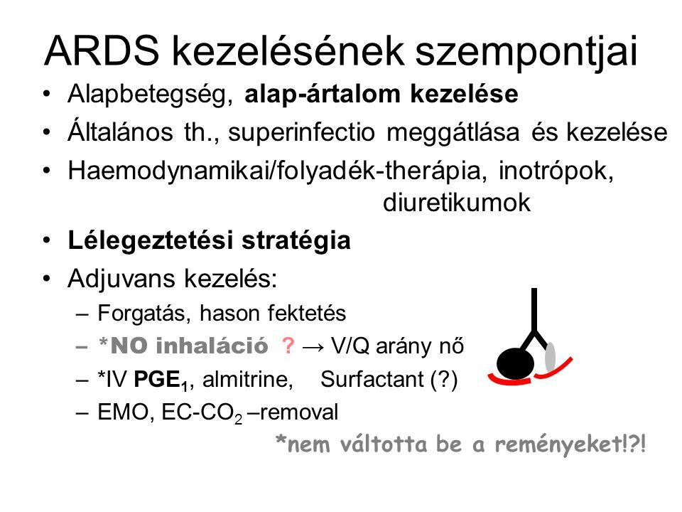 ARDS kezelésének szempontjai Alapbetegség, alap-ártalom kezelése Általános th., superinfectio meggátlása és kezelése Haemodynamikai/folyadék-therápia,